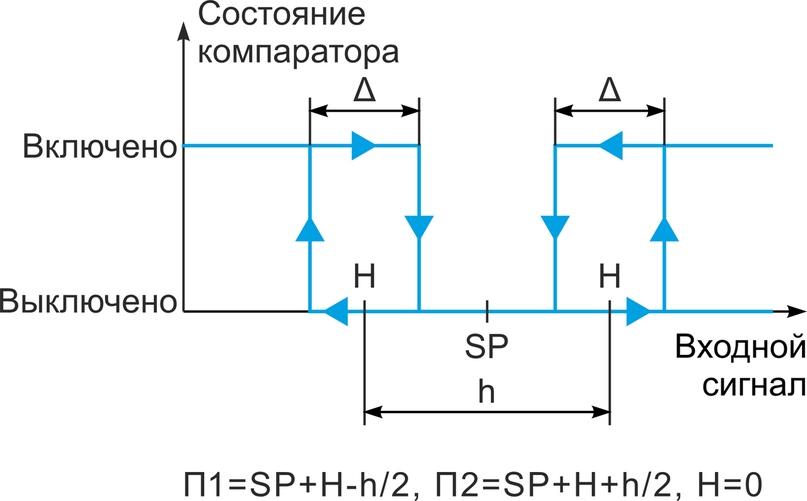 Рис. 5. Функция «Вне интервала» с зависимым заданием порогов срабатывания с привязкой к уставке регулятора
