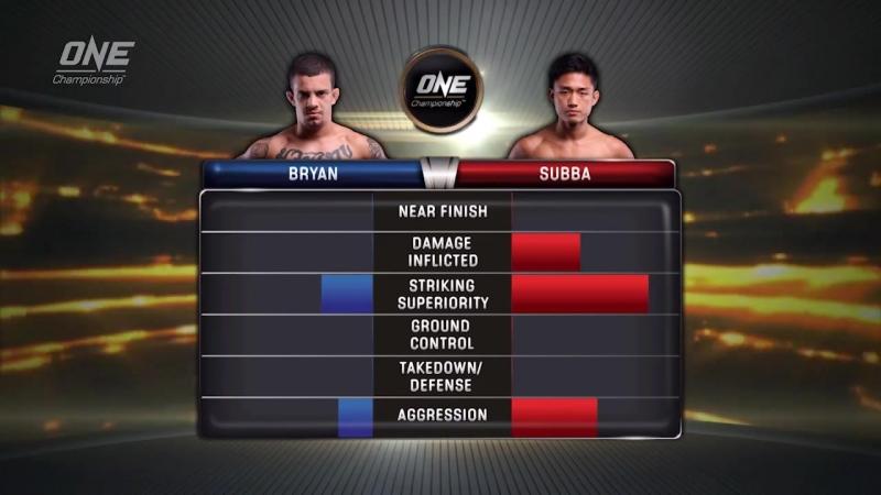 Gianni Subba defeats Yago Bryan via 3 Round Decision