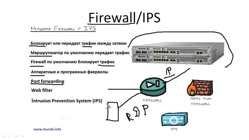 Компьютерные уроки/Уроки Cisco/ICND1 Урок 4 (Firewalls)