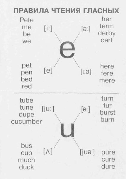 Aнглийский язык Прaвила чтeния