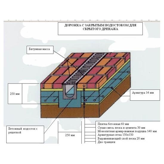 Основные этапы укладки тротуарной плитки