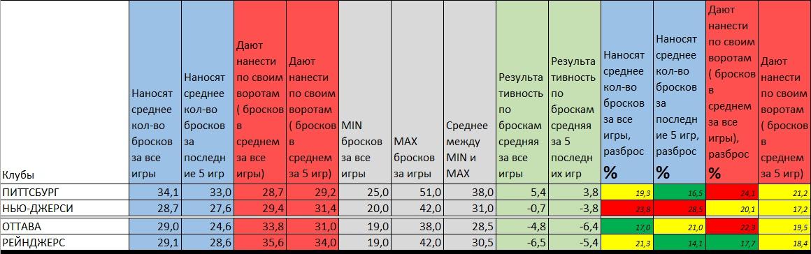 Статистика по броскам на две игры
